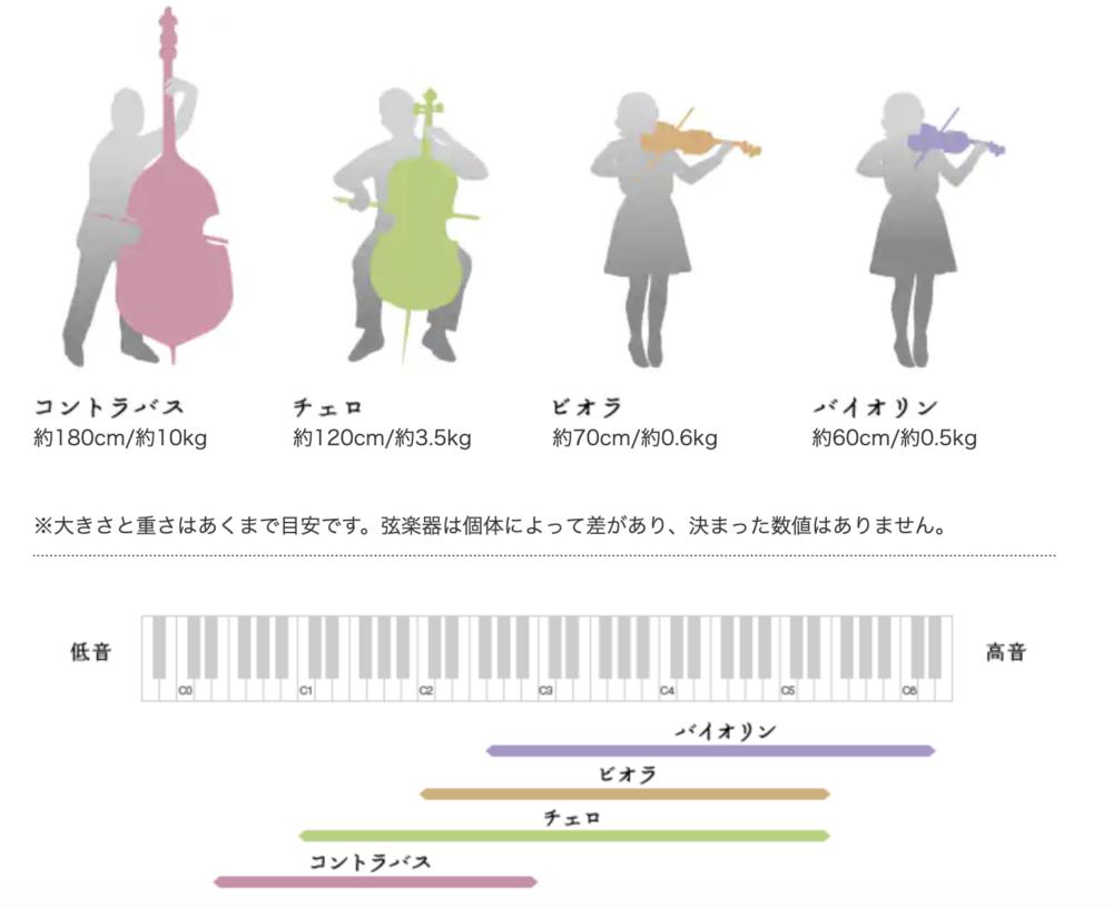 ヤマハ楽器の違い